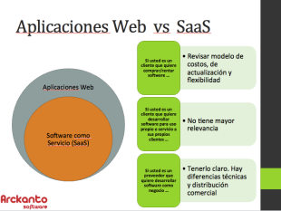 Software como  servicio SaaS Saas_vs_applicacionesweb